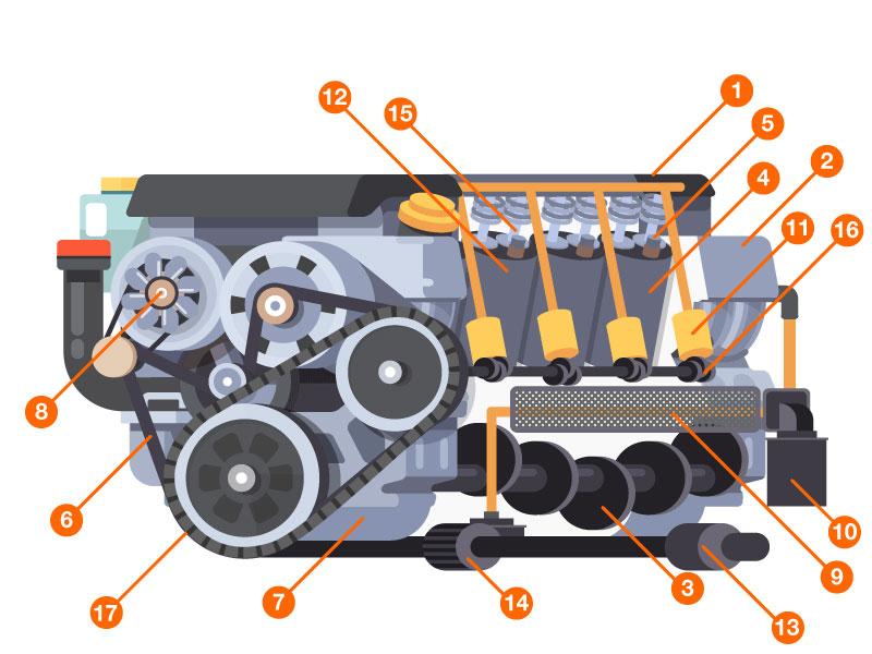come funziona il motore