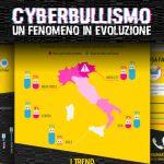 Cyberbullismo: Un Fenomeno in Evoluzione in un'infografica