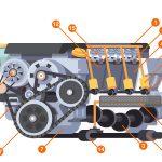 Come funziona il motore: una fotogallery interattiva per conoscere il motore dell'auto